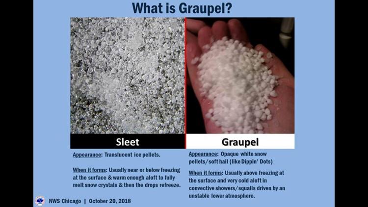 Sleet vs Graupel