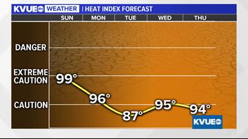 Hot and humid Sunday: Heat index near 100 degrees